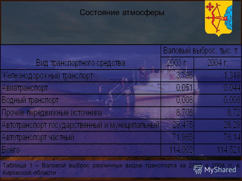 Состояние атмосферы Таблица 1 – Валовой выброс различных видов транспорта за 2003 и 2004 гг. в Кировской области