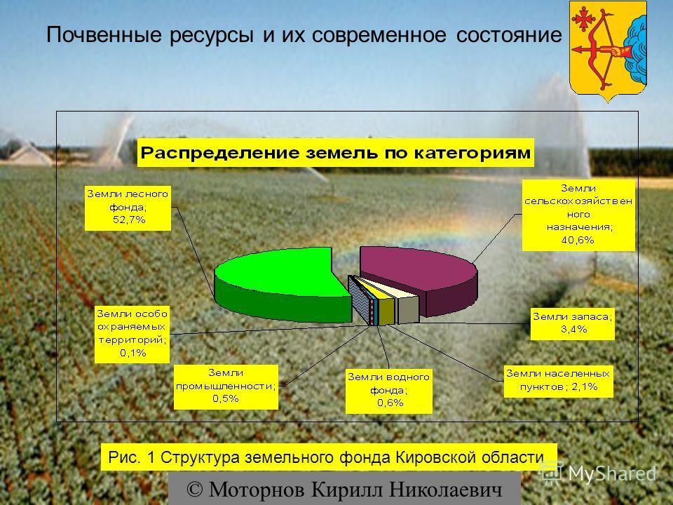 Почвенные ресурсы и их современное состояние Рис. 1 Структура земельного фонда Кировской области © Моторнов Кирилл Николаевич