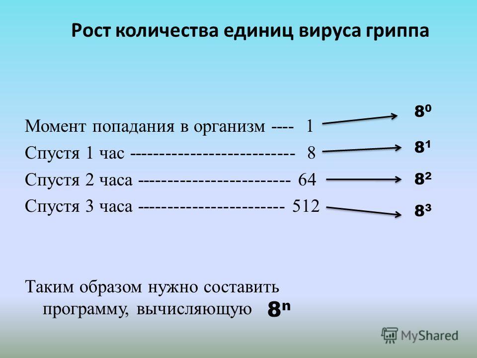 Рост количества единиц вируса гриппа Момент попадания в организм ---- 1 Спустя 1 час --------------------------- 8 Спустя 2 часа ------------------------- 64 Спустя 3 часа ------------------------ 512 Таким образом нужно составить программу, вычисляю