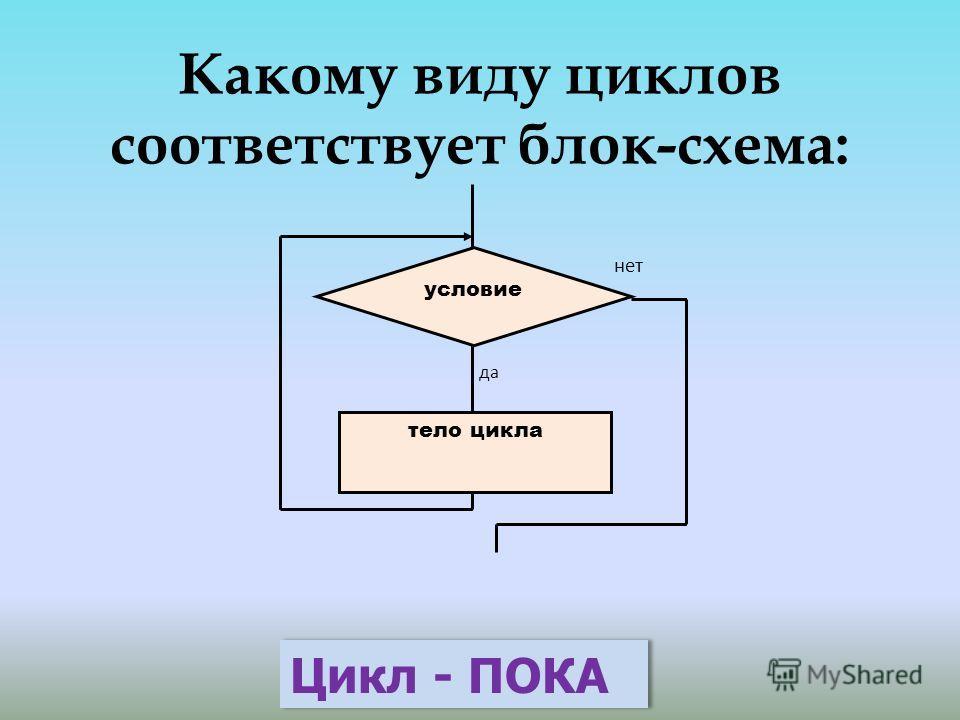 Какому виду циклов соответствует блок-схема: условие тело цикла да нет Цикл - ПОКА