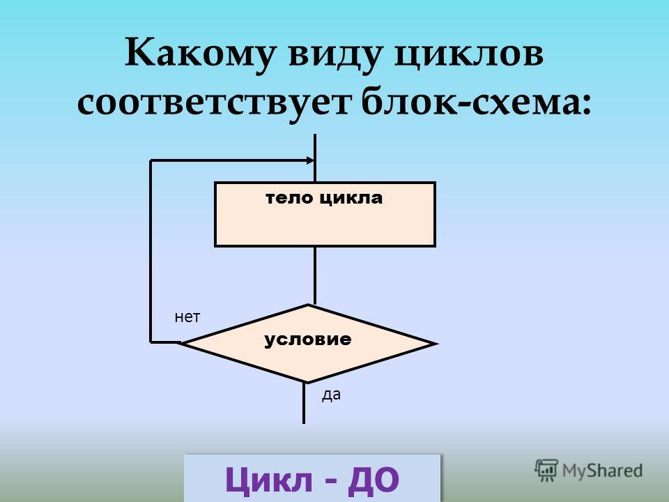 Какому виду циклов соответствует блок-схема: тело цикла условие нет да Цикл - ДО