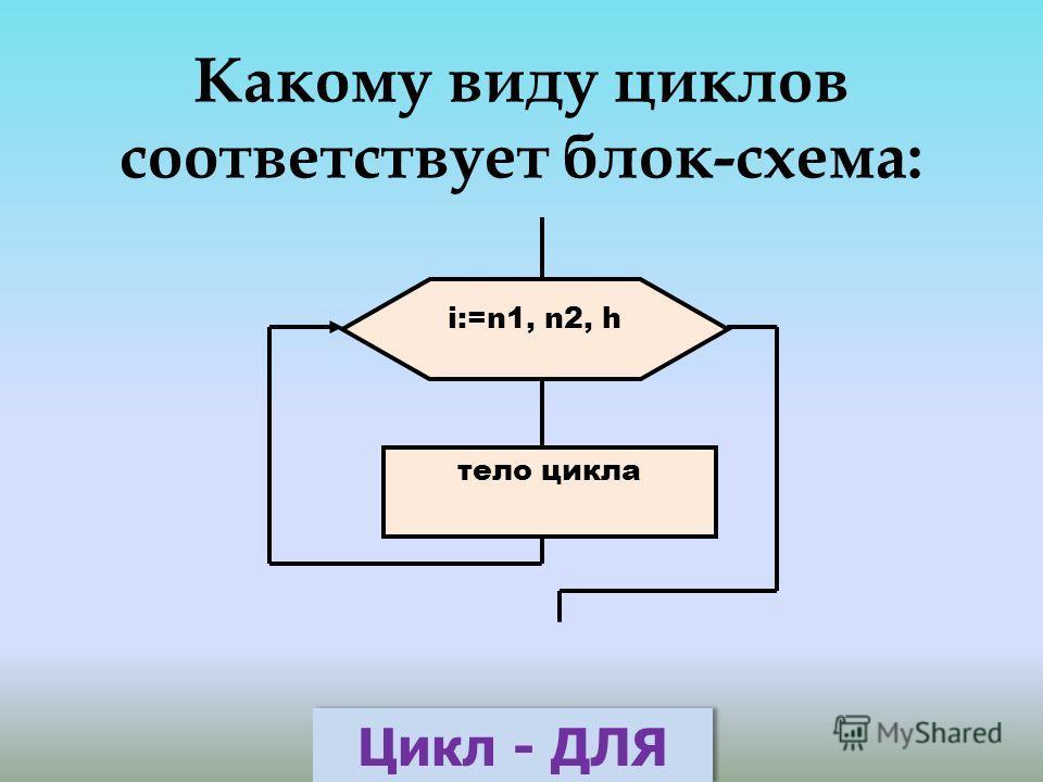 Какому виду циклов соответствует блок-схема: тело цикла i:=n1, n2, h Цикл - ДЛЯ