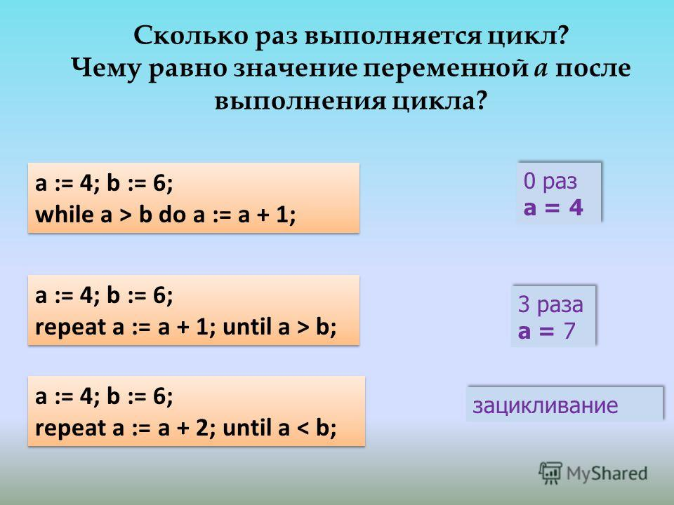 a := 4; b := 6; while a > b do a := a + 1; a := 4; b := 6; while a > b do a := a + 1; 0 раз a = 4 0 раз a = 4 зацикливание 3 раза a = 7 3 раза a = 7 a := 4; b := 6; repeat a := a + 1; until a > b; a := 4; b := 6; repeat a := a + 1; until a > b; a :=