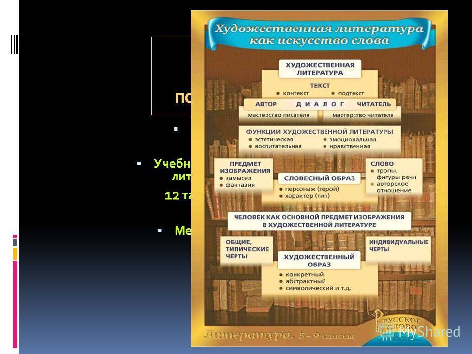 Наглядные пособия по литературе Виноградова Е.А. Учебно-наглядное пособие по литературе (5-9 классы) 12 таблиц, формат 70 х 90 Методическое пособие