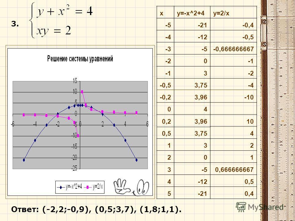 3. xy=-x^2+4y=2/x -5-21-0,4 -4-12-0,5 -3-5-0,666666667 -20 3-2 -0,53,75-4 -0,23,96-10 04 0,23,9610 0,53,754 132 201 3-50,666666667 4-120,5 5-210,4 Ответ: (-2,2;-0,9), (0,5;3,7), (1,8;1,1).