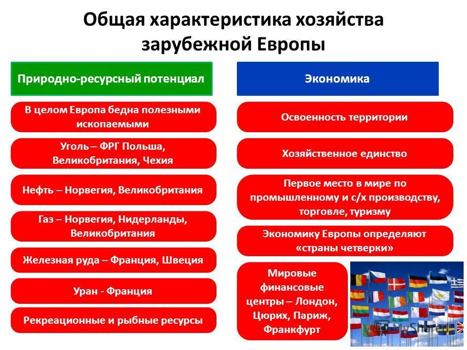 Скачать зачёт по теме страны европы 11 класс