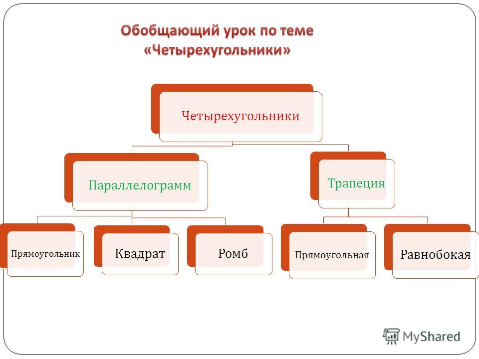 Четырехугольники Параллелограмм Прямоугольник КвадратРомб Трапеция Прямоугольная Равнобокая