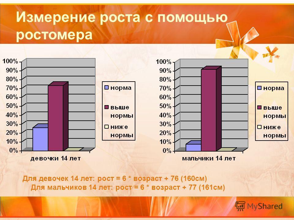 Измерение роста с помощью ростомера Для девочек 14 лет: рост = 6 * возраст + 76 (160см) Для мальчиков 14 лет: рост = 6 * возраст + 77 (161см)