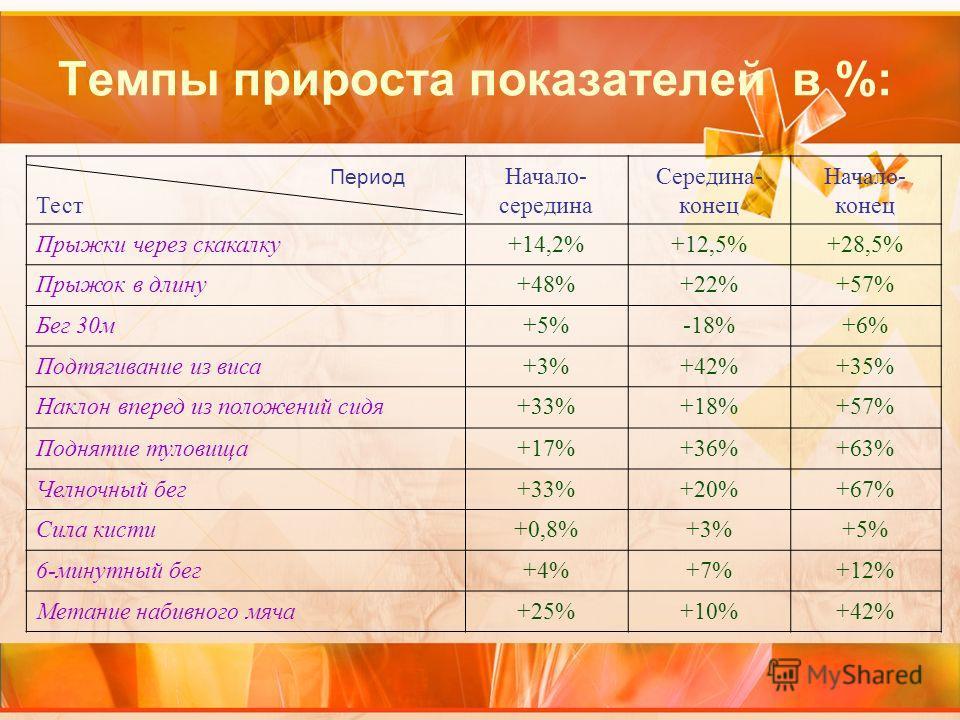 Темпы прироста показателей в %: Период Тест Начало- середина Середина- конец Начало- конец Прыжки через скакалку+14,2%+12,5%+28,5% Прыжок в длину+48%+22%+57% Бег 30м+5%-18%+6% Подтягивание из виса+3%+42%+35% Наклон вперед из положений сидя+33%+18%+57