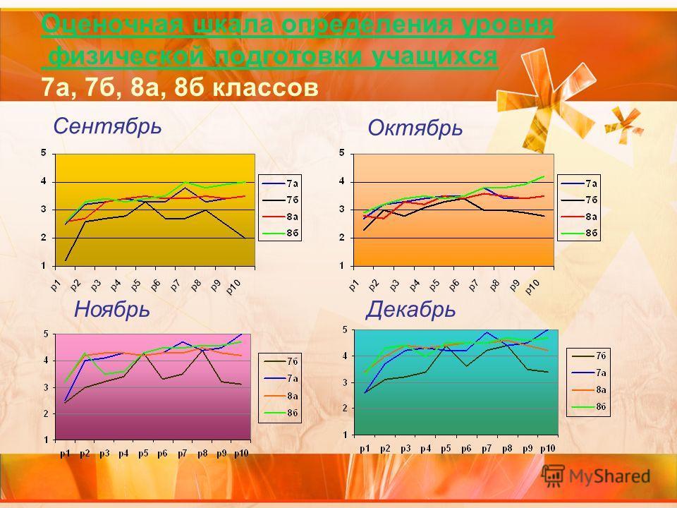 Оценочная шкала определения уровня физической подготовки учащихся 7а, 7б, 8а, 8б классов Сентябрь Октябрь НоябрьДекабрь