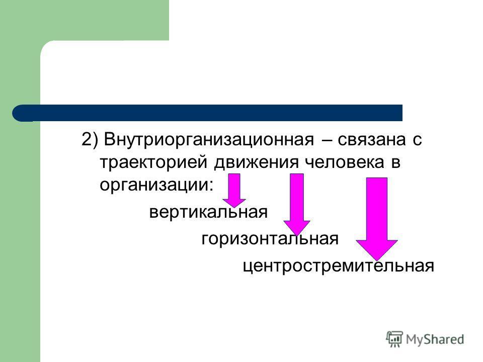 2) Внутриорганизационная – связана с траекторией движения человека в организации: вертикальная горизонтальная центростремительная