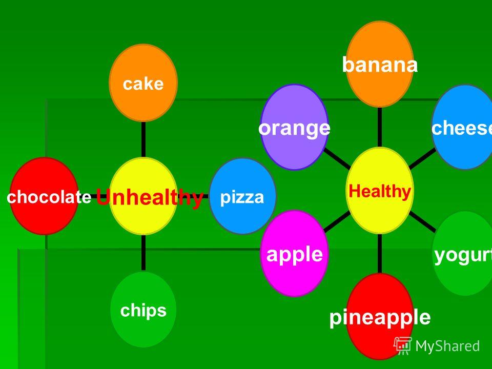 Healthy bananacheeseyogurtpineappleappleorange Unhealthy cakepizzachips chocolate
