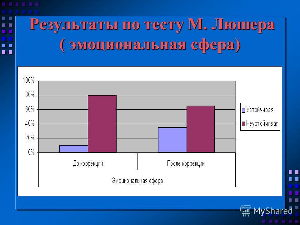 Результаты по тесту М. Люшера ( эмоциональная сфера) Результаты по тесту М. Люшера ( эмоциональная сфера)