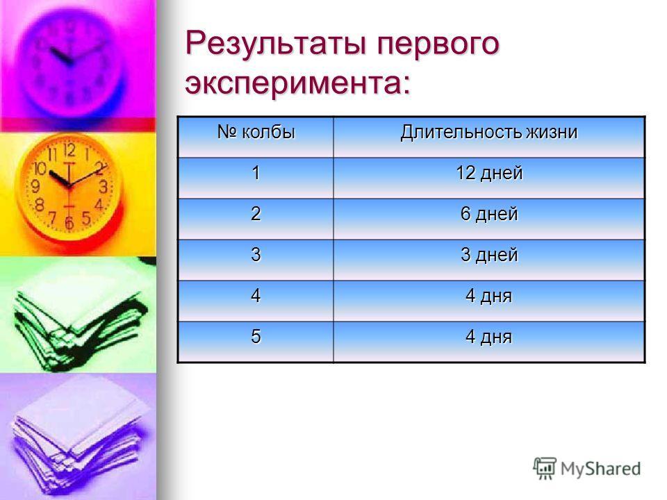 Результаты первого эксперимента: колбы колбы Длительность жизни 1 12 дней 2 6 дней 3 3 дней 4 4 дня 5