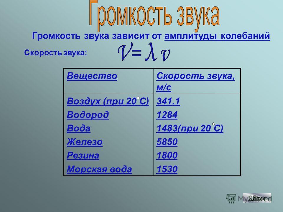 Громкость звука зависит от амплитуды колебаний Скорость звука: ВеществоСкорость звука, м/с Воздух (при 20 С) Водород Вода Железо Резина Морская вода 341.1 1284 1483(при 20 С) 5850 1800 1530 Далее