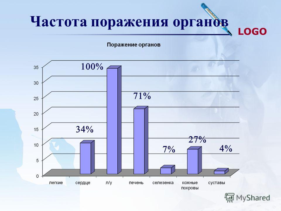 LOGO Частота поражения органов