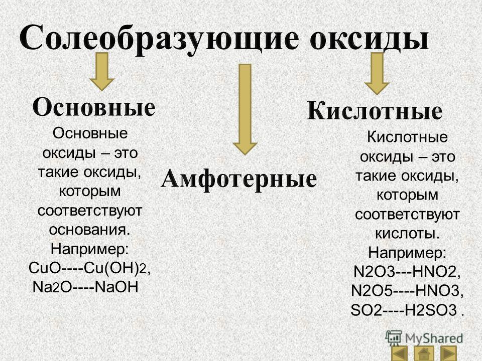 Основные оксиды – это такие оксиды, которым соответствуют основания. Например: CuO----Cu(OH) 2, Na 2 O----NaOH. Кислотные оксиды – это такие оксиды, которым соответствуют кислоты. Например: N2O3---HNO2, N2O5----HNO3, SO2----H2SO3.