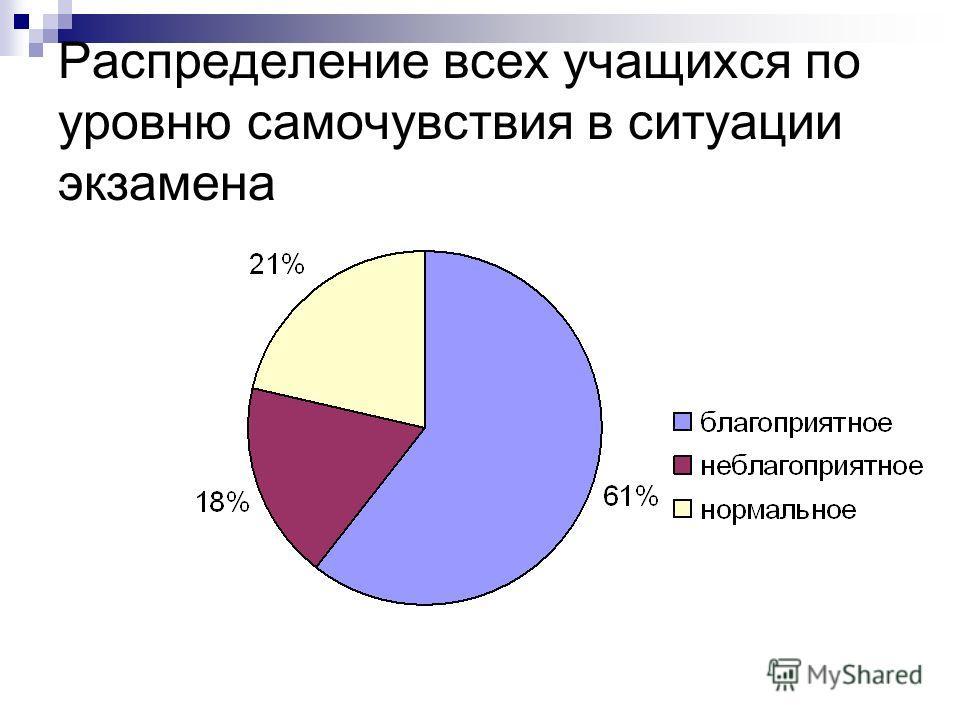 Распределение всех учащихся по уровню самочувствия в ситуации экзамена