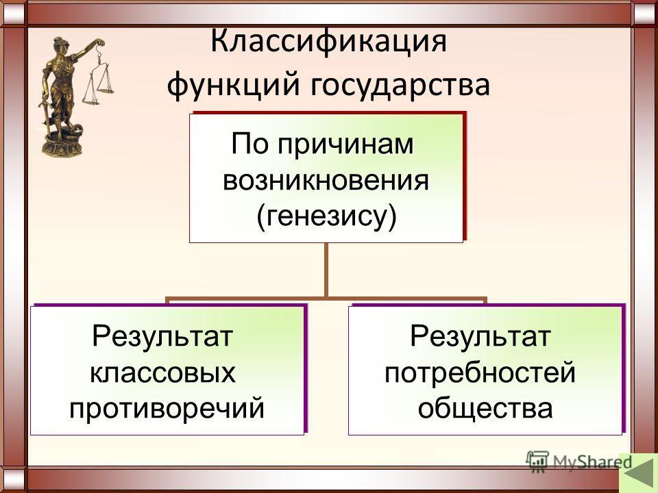 Классификация функций государства По причинам возникновения(генезису) Результат классовых противоречий Результат потребностей общества