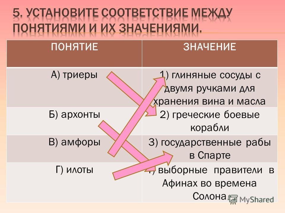 ПОНЯТИЕЗНАЧЕНИЕ А) триеры1) глиняные сосуды с двумя ручками для хранения вина и масла Б) архонты2) греческие боевые корабли В) амфоры3) государственны