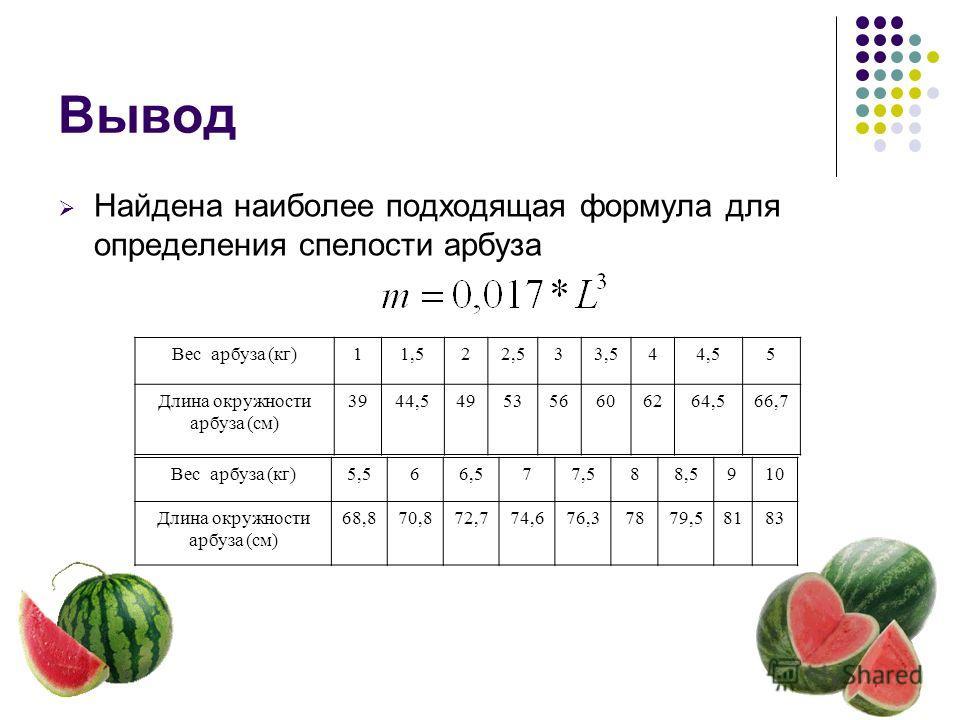 Вывод Найдена наиболее подходящая формула для определения спелости арбуза Вес арбуза (кг)11,522,533,544,55 Длина окружности арбуза (см) 3944,5495356606264,566,7 Вес арбуза (кг)5,566,577,588,5910 Длина окружности арбуза (см) 68,870,872,774,676,37879,5