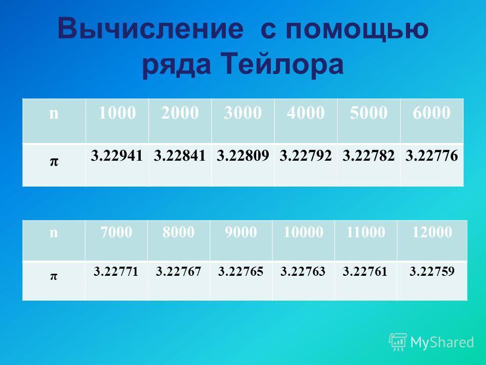 Вычисление с помощью ряда Тейлора n100020003000400050006000 π 3.229413.228413.228093.227923.227823.22776 n700080009000100001100012000 π 3.227713.227673.227653.227633.227613.22759