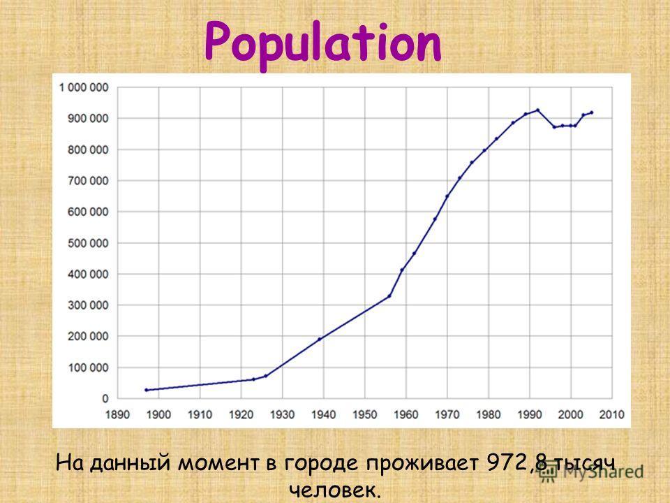 Population На данный момент в городе проживает 972,8 тысяч человек.