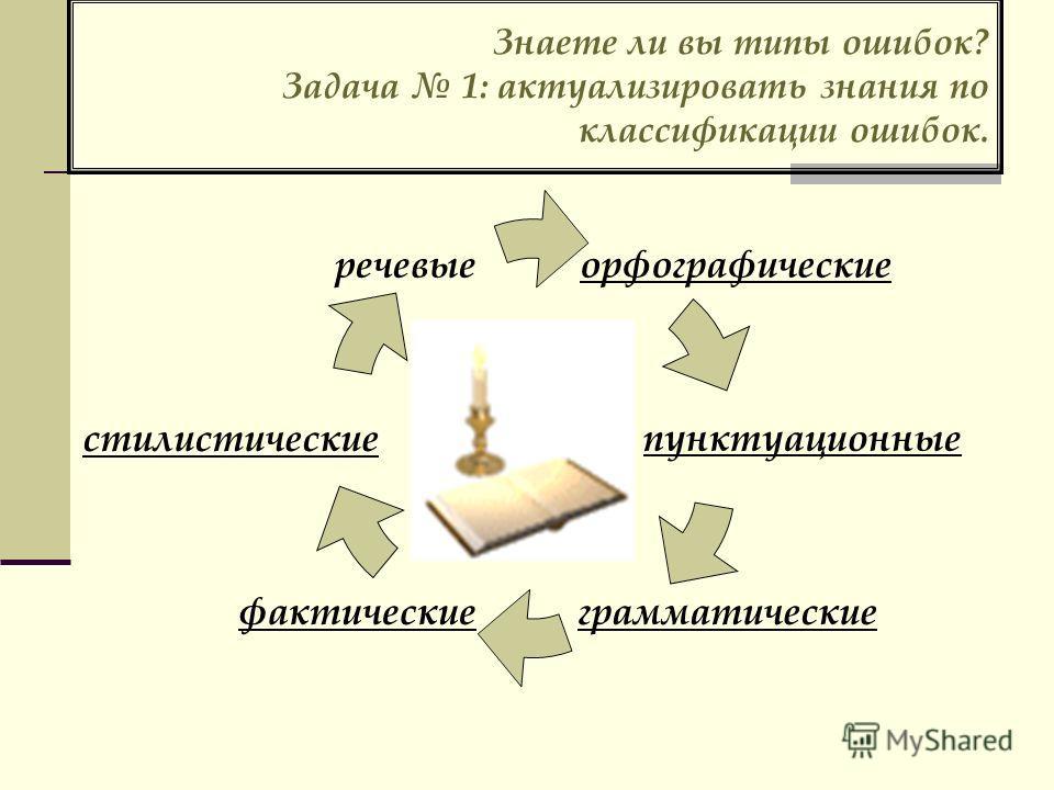 Знаете ли вы типы ошибок? Задача 1: актуализировать знания по классификации ошибок. орфографические пунктуационные грамматические фактические стилистические речевые
