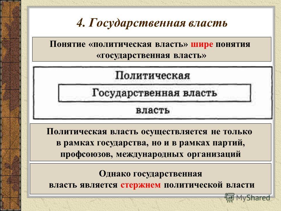 4. Государственная власть Понятие «политическая власть» шире понятия «государственная власть» Политическая власть осуществляется не только в рамках государства, но и в рамках партий, профсоюзов, международных организаций Однако государственная власть