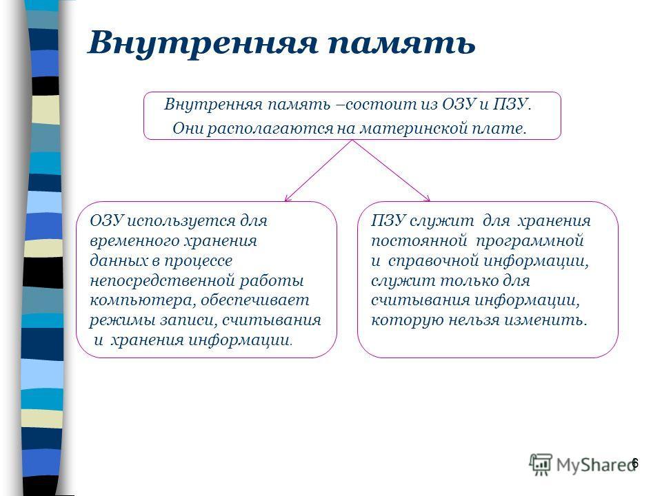 Внутренняя память Внутренняя память –состоит из ОЗУ и ПЗУ. Они располагаются на материнской плате. 6 ОЗУ используется для временного хранения данных в процессе непосредственной работы компьютера, обеспечивает режимы записи, считывания и хранения инфо