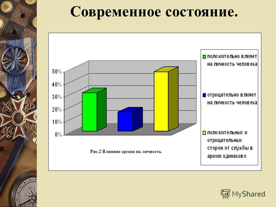 Рис.2 Влияние армии на личность