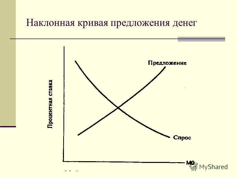 Наклонная кривая предложения денег