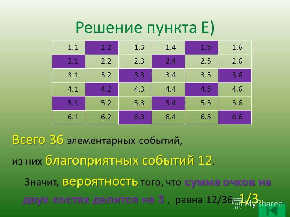 Решение пункта Е) 1.1 1.2 1.3 1.4 1.5 1.6 2.1 2.2 2.3 2.4 2.5 2.6 3.1 3.2 3.3 3.4 3.5 3.6 4.1 4.2 4.3 4.4 4.5 4.6 5.1 5.2 5.3 5.4 5.5 5.6 6.1 6.2 6.3 6.4 6.5 6.6 Всего 36 Всего 36 элементарных событий, благоприятных событий 12 из них благоприятных со