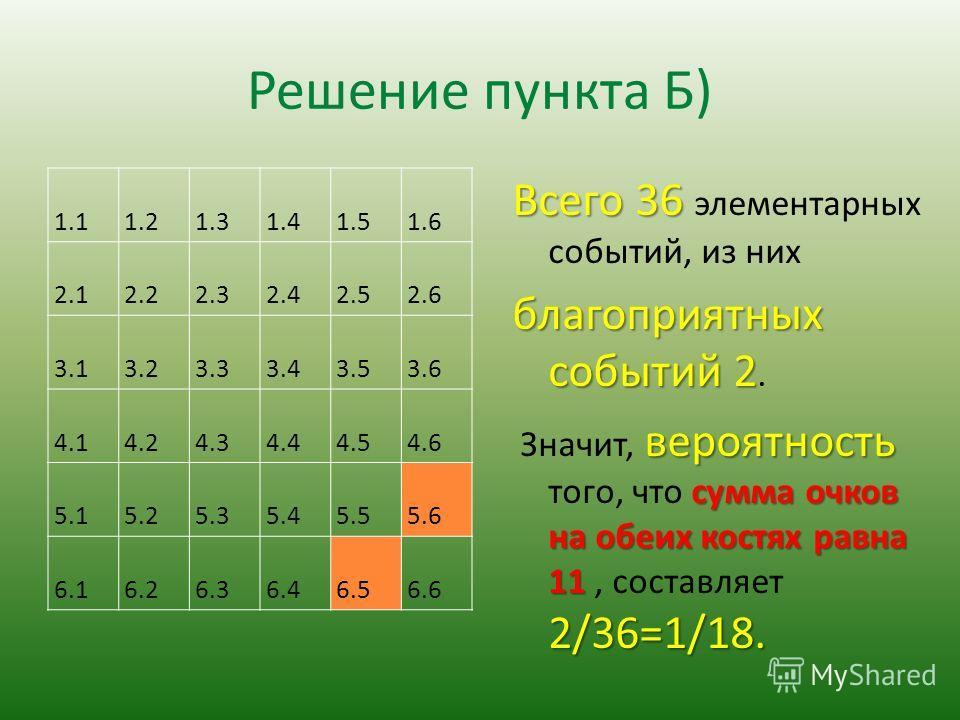 Решение пункта Б) 1.1 1.2 1.3 1.4 1.5 1.6 2.1 2.2 2.3 2.4 2.5 2.6 3.1 3.2 3.3 3.4 3.5 3.6 4.1 4.2 4.3 4.4 4.5 4.6 5.1 5.2 5.3 5.4 5.5 5.6 6.1 6.2 6.3 6.4 6.5 6.6 Всего 36 Всего 36 элементарных событий, из них благоприятных событий 2 благоприятных соб