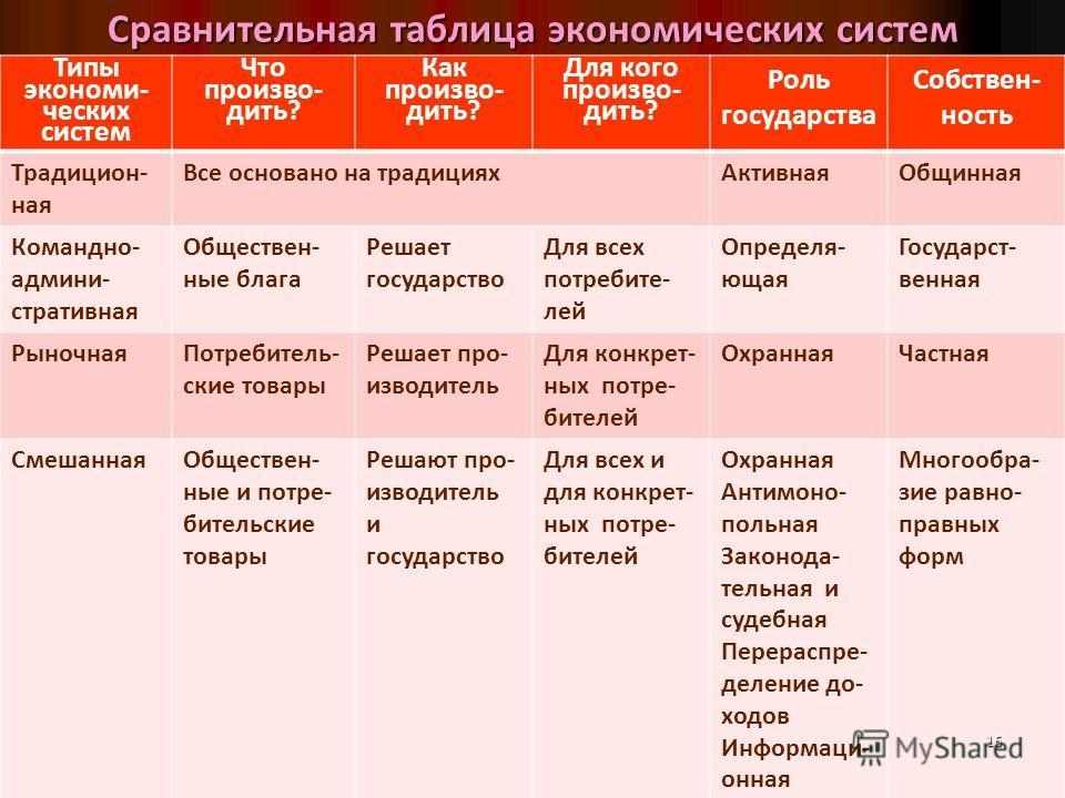 Типы экономических систем схема