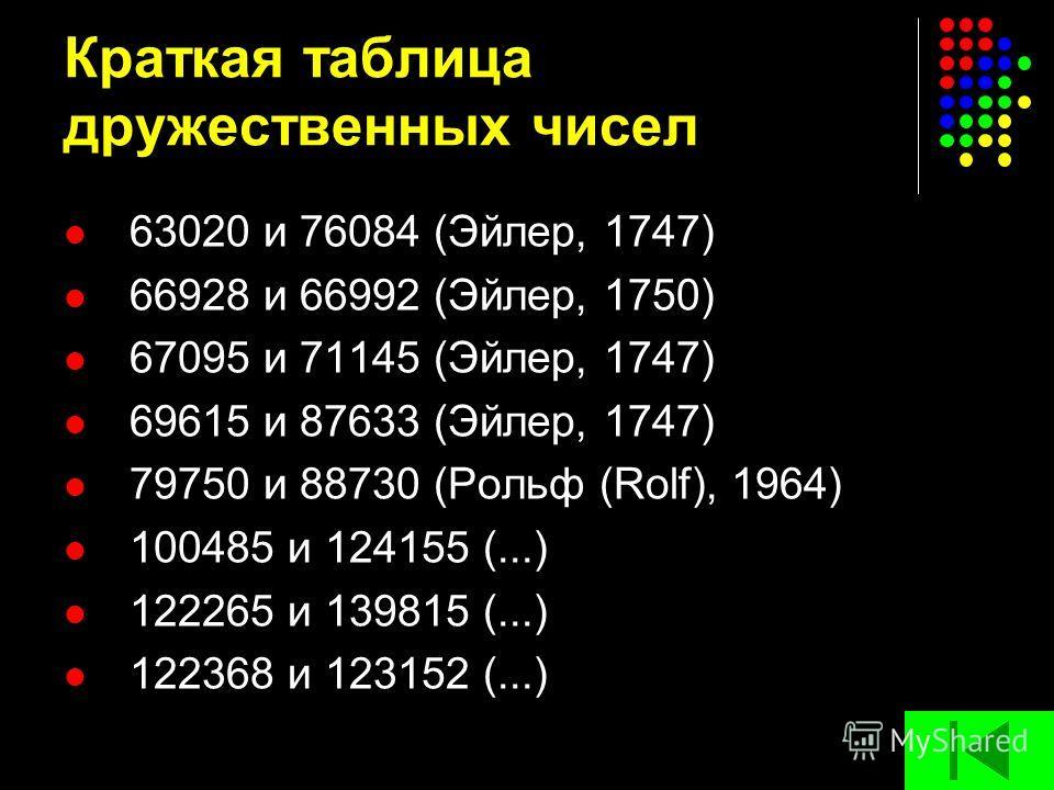 Краткая таблица дружественных чисел 63020 и 76084 (Эйлер, 1747) 66928 и 66992 (Эйлер, 1750) 67095 и 71145 (Эйлер, 1747) 69615 и 87633 (Эйлер, 1747) 79750 и 88730 (Рольф (Rolf), 1964) 100485 и 124155 (...) 122265 и 139815 (...) 122368 и 123152 (...)