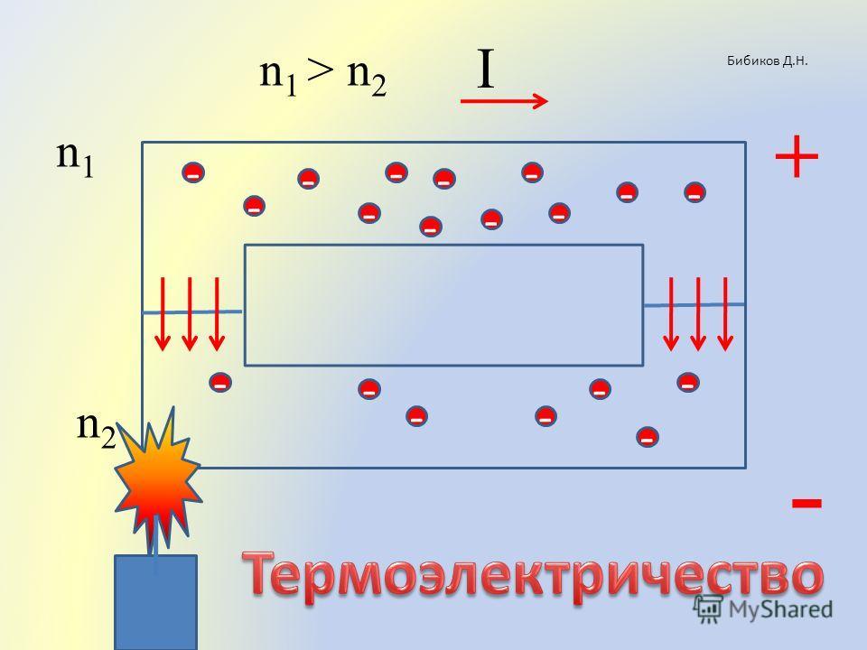 Бибиков Д.Н. - - - - - -- - - - - - - -- + - - - - - n1n1 n2n2 n 1 > n 2 I