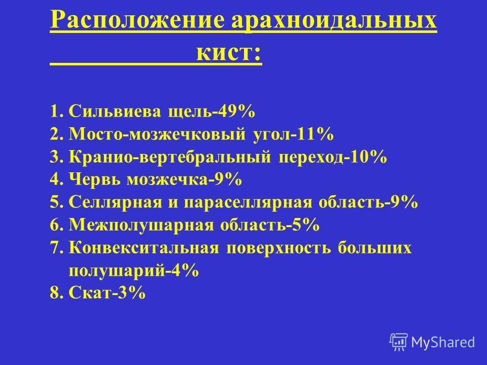 Расположение арахноидальных кист: 1. Сильвиева щель-49% 2. Мосто-мозжечковый угол-11% 3. Кранио-вертебральный переход-10% 4. Червь мозжечка-9% 5. Селлярная и параселлярная область-9% 6. Межполушарная область-5% 7. Конвекситальная поверхность больших