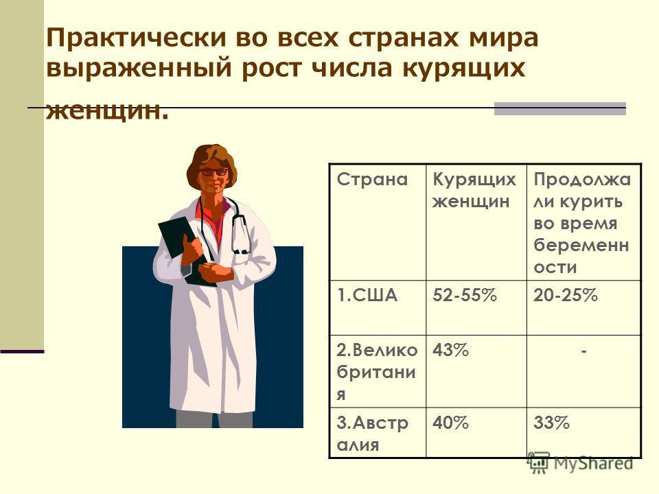 Практически во всех странах мира выраженный рост числа курящих женщин. СтранаКурящих женщин Продолжа ли курить во время беременн ости 1.США52-55%20-25% 2.Велико британи я 43%- 3.Австр алия 40%33%