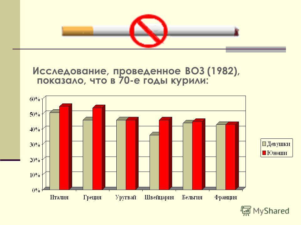 Исследование, проведенное ВОЗ (1982), показало, что в 70-е годы курили: