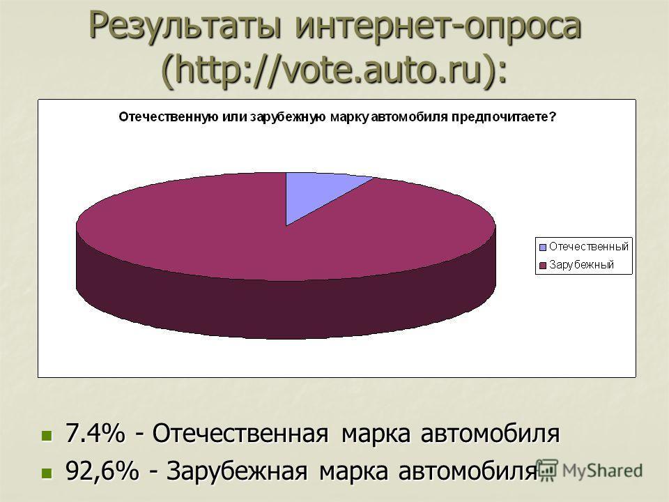 Результаты интернет-опроса (http://vote.auto.ru): 7.4% - Отечественная марка автомобиля 7.4% - Отечественная марка автомобиля 92,6% - Зарубежная марка автомобиля 92,6% - Зарубежная марка автомобиля