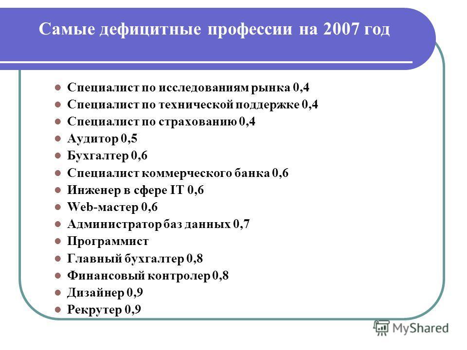 Самые дефицитные профессии на 2007 год Специалист по исследованиям рынка 0,4 Специалист по технической поддержке 0,4 Специалист по страхованию 0,4 Аудитор 0,5 Бухгалтер 0,6 Специалист коммерческого банка 0,6 Инженер в сфере IT 0,6 Web-мастер 0,6 Адми