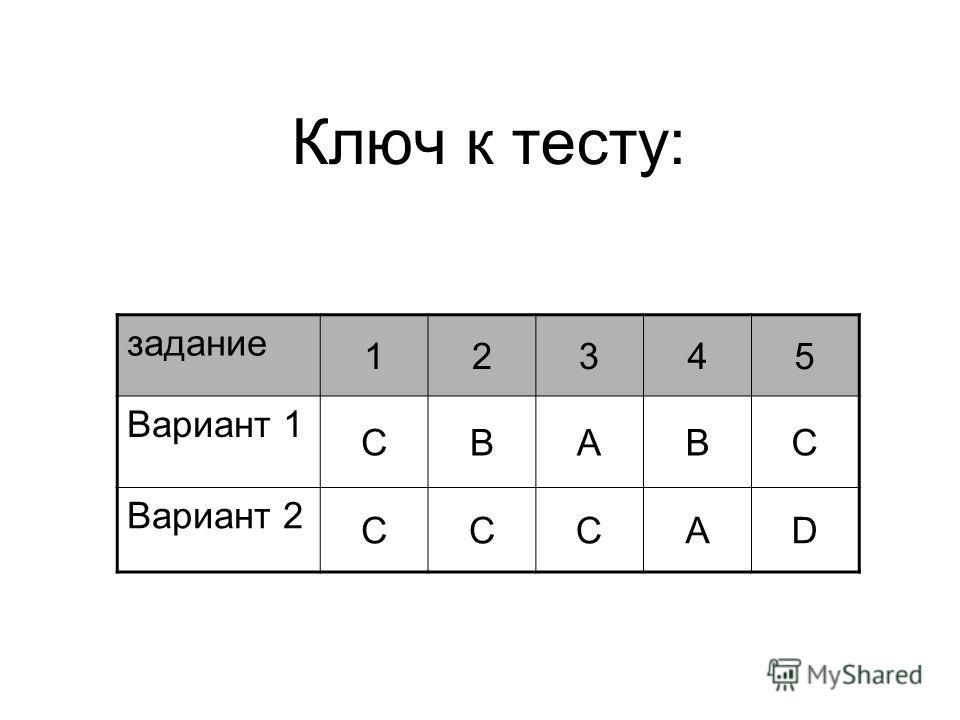 Ключ к тесту: задание 12345 Вариант 1 CBABC Вариант 2 CCCAD