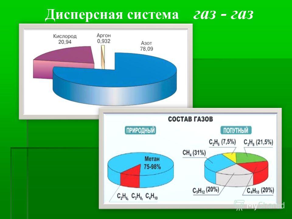 Дисперсная система газ - газ