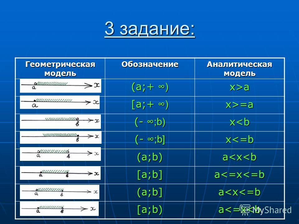 3 задание: Геометрическая модель Обозначение Аналитическая модель (a;+ ) x>a [a;+ ) x>=a (- ;b) x