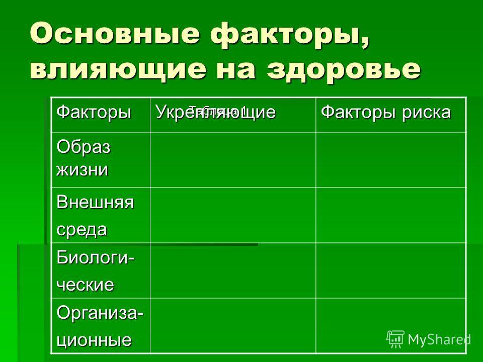 Основные факторы, влияющие на здоровье Таблица 1 ФакторыУкрепляющие Факторы риска Образ жизни Внешняясреда Биологи-ческие Организа-ционные