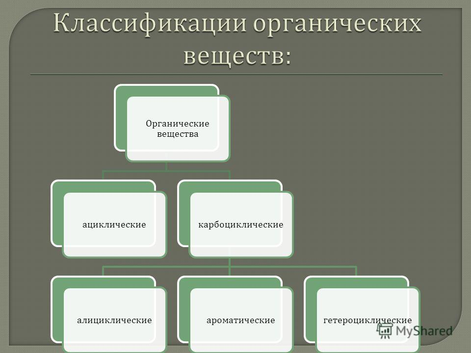 Органические вещества ациклическиекарбоциклическиеалициклическиеароматическиегетероциклические