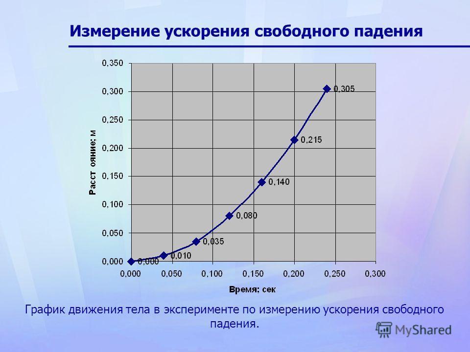 График движения тела в эксперименте по измерению ускорения свободного падения.