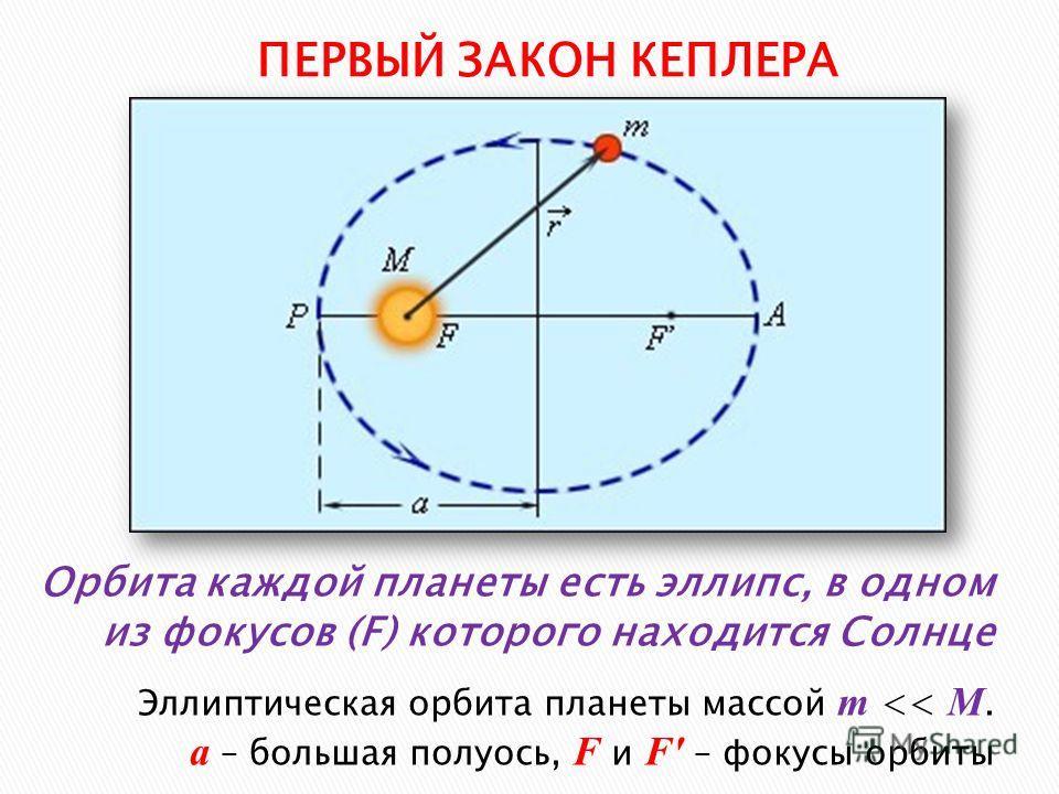 Орбита каждой планеты есть эллипс, в одном из фокусов (F) которого находится Солнце ПЕРВЫЙ ЗАКОН КЕПЛЕРА Эллиптическая орбита планеты массой m