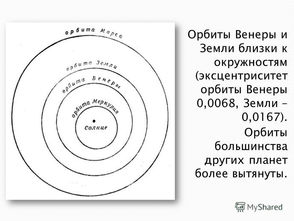 Орбиты Венеры и Земли близки к окружностям (эксцентриситет орбиты Венеры 0,0068, Земли – 0,0167). Орбиты большинства других планет более вытянуты.